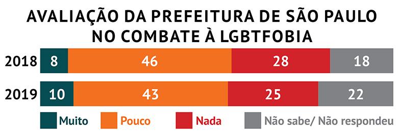 Rede Nossa São Paulo identifica omissão da prefeitura no combate à LGBTfobia