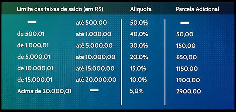 Fonte: Diap/Via Ministério da Economia