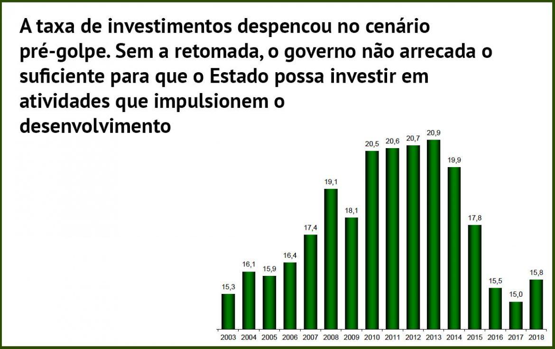'Refundação' do Estado e 'absoluto descaso social' marcam Brasil após golpe de 2016