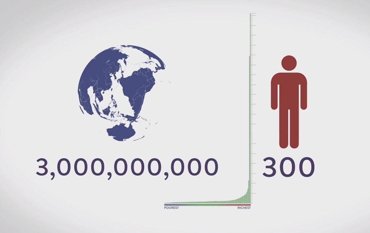 Os 300 mais ricos do planeta possuem o mesmo do que os 3 bilhões mais pobres