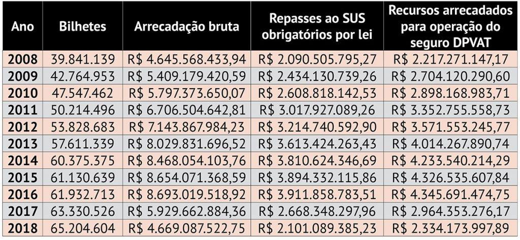 """Fim do DPVAT por Bolsonaro tira mais de R$ 2 bilhões por ano do SUS. """"Mais uma crueldade com os mais pobres"""""""