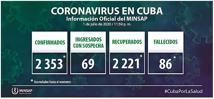 coronavírus em cuba