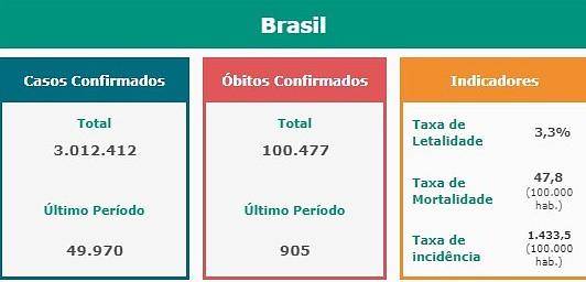 covid-19 100 mil mortes Bolsonaro