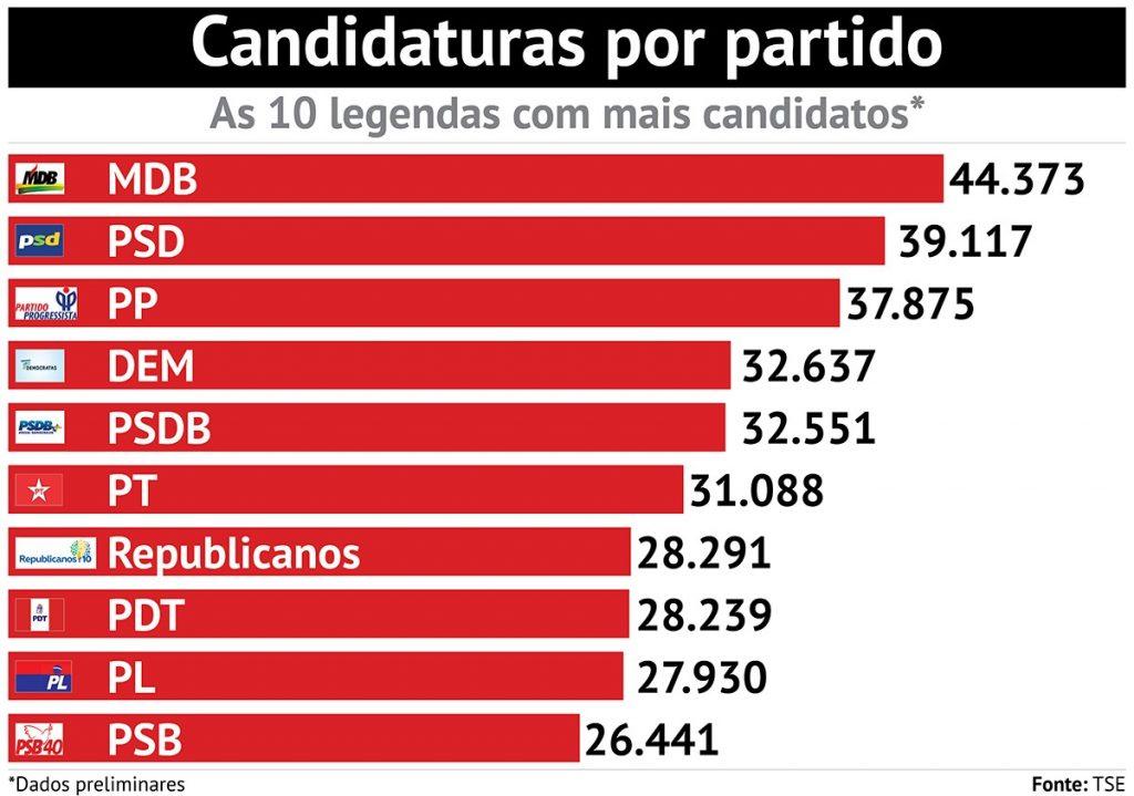 Arte RBA candidatos eleições 2020