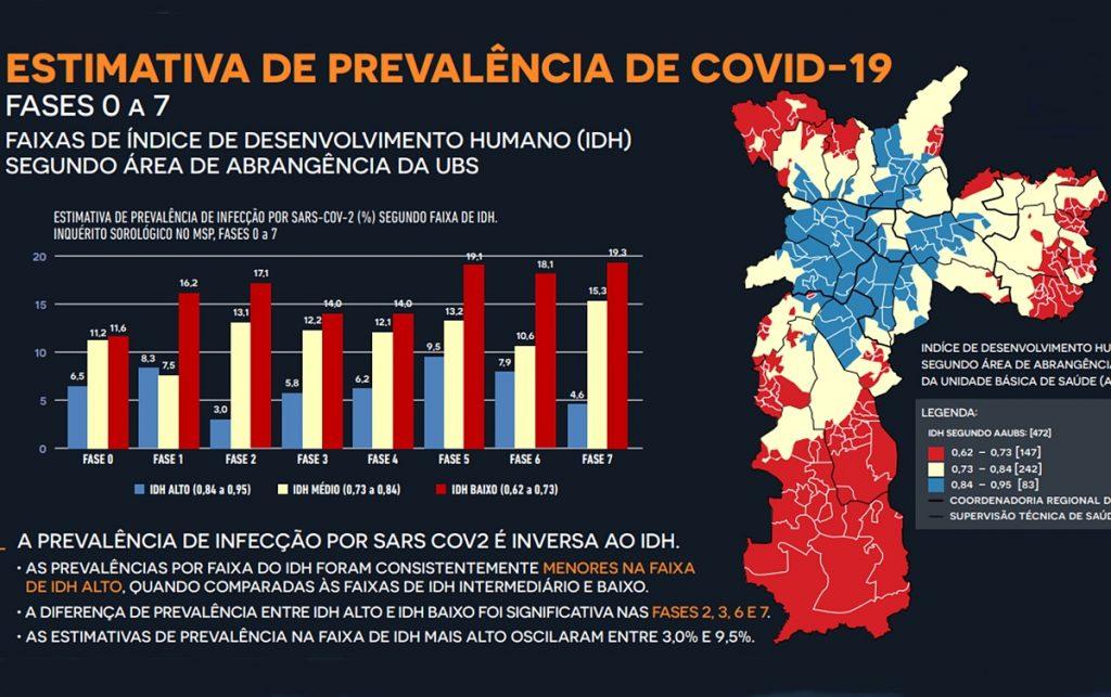 covas covid-19 periferia