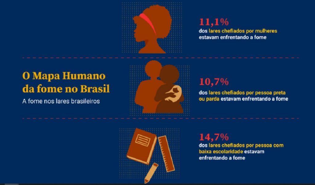 Números da fome no Brasil sob olhar de gênero, cor e escolaridade
